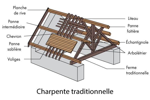 toiture Herault-renovation de toiture a Castries-zinguerie a Montpellier- charpente a Lunel-isolation de toiture dans l'Herault-etancheite de toiture a Mauguio-couvreur-zingueur La Boissiere